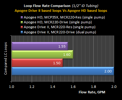 APD2-Flow-Rate.png