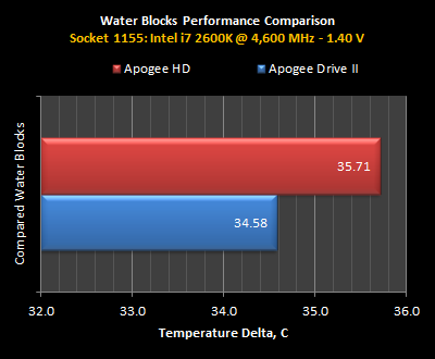 APD2-Perf-Data-2600K.png