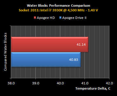 APD2-Perf-Data-3930K.png