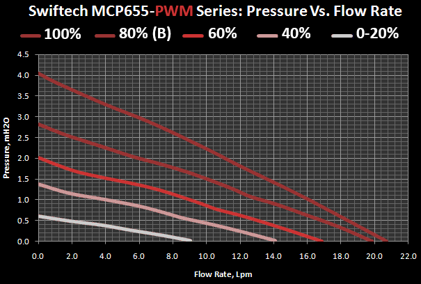 MCP655 series performance Graph