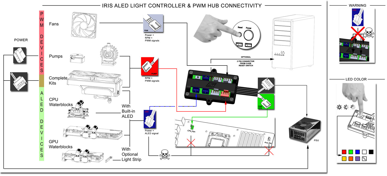 Iris Controller Series Rouchon Industries Inc Dba Swiftech Pc Pwm Wiring Diagram Price Sign Important Note The Skulls Depicted In Above Schematics Symbolize Fact That Users Should Never Attempt To Connect 3 Pin Female Aled Connectors